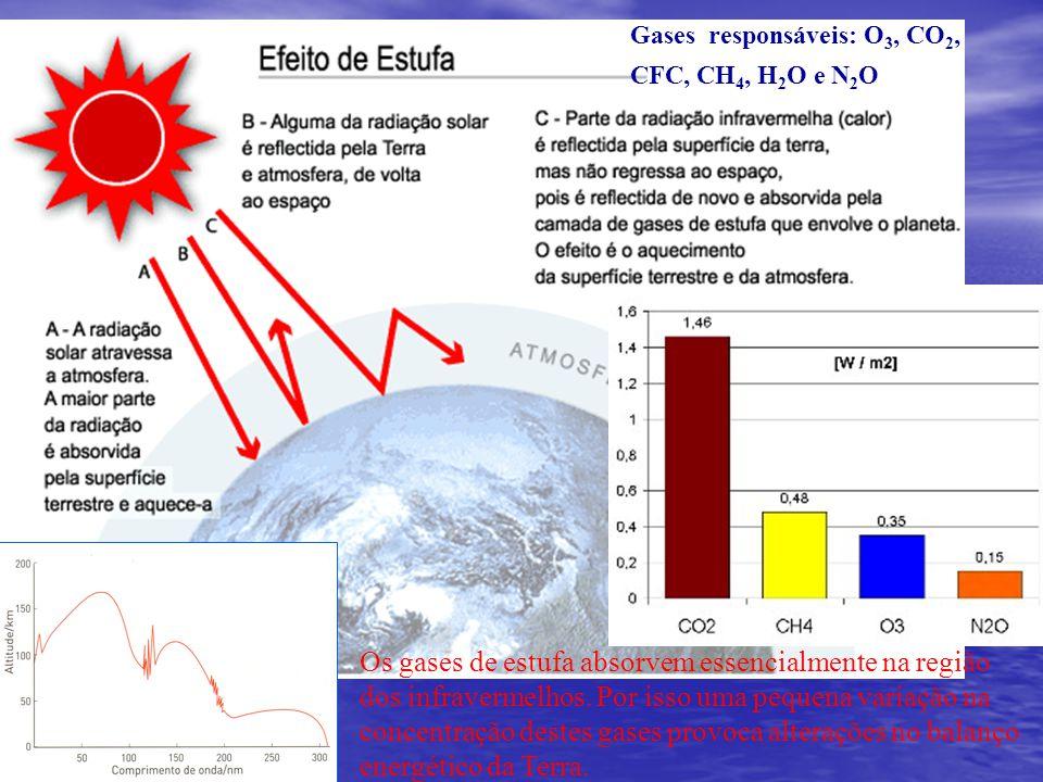 Gases responsáveis: O3, CO2, CFC, CH4, H2O e N2O