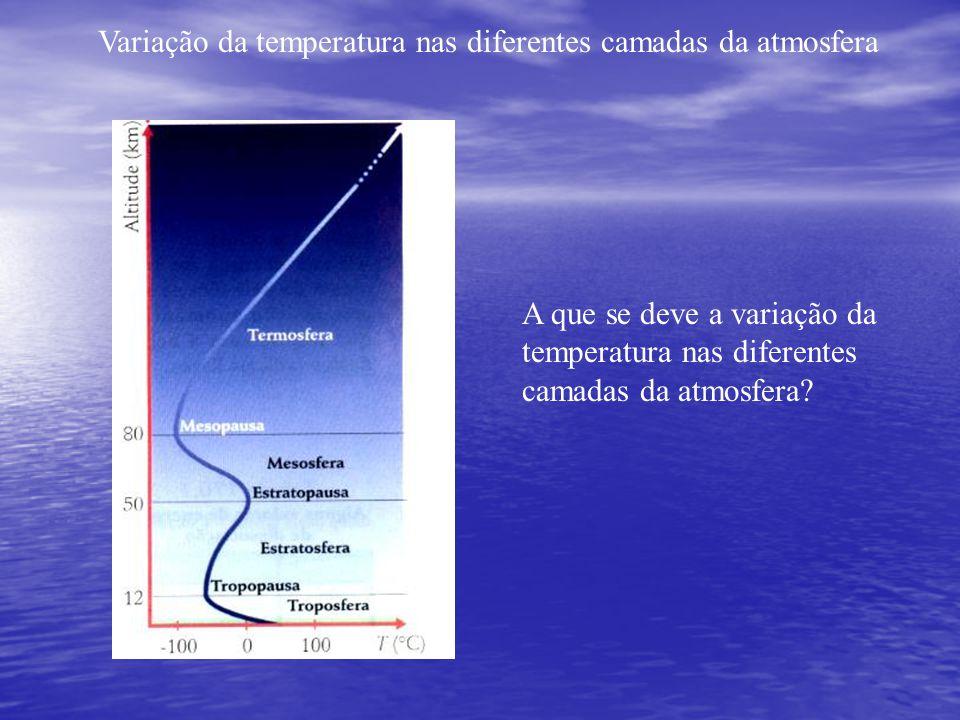 Variação da temperatura nas diferentes camadas da atmosfera