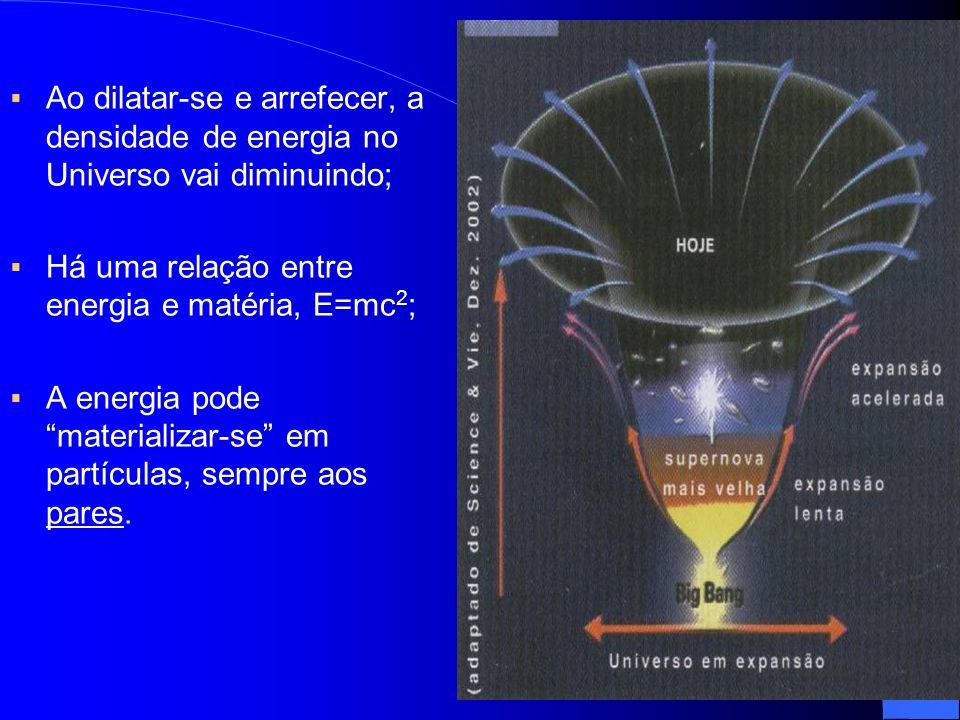 Ao dilatar-se e arrefecer, a densidade de energia no Universo vai diminuindo;