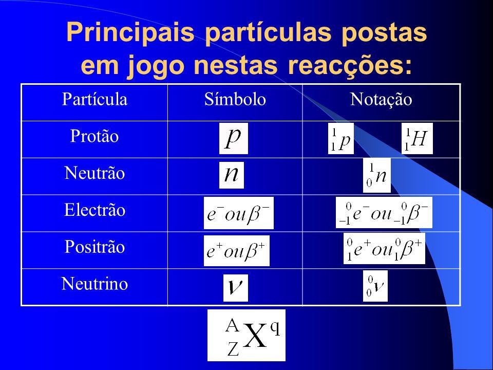 Principais partículas postas em jogo nestas reacções: