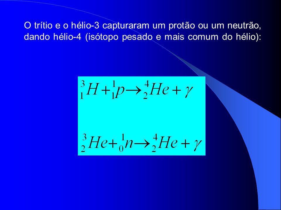 O trítio e o hélio-3 capturaram um protão ou um neutrão, dando hélio-4 (isótopo pesado e mais comum do hélio):