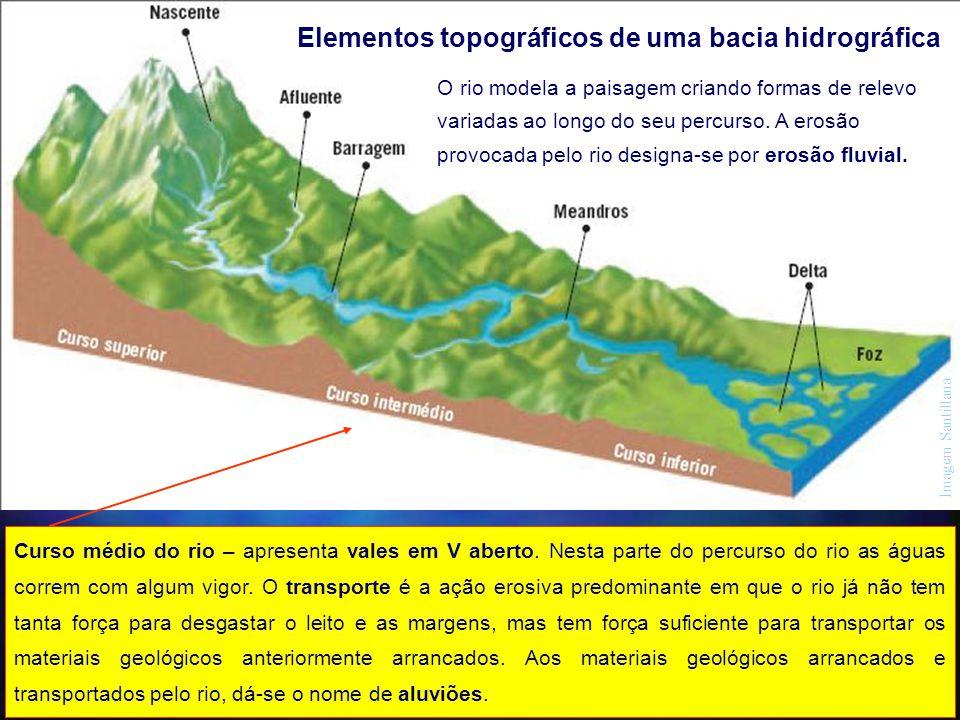 Elementos topográficos de uma bacia hidrográfica