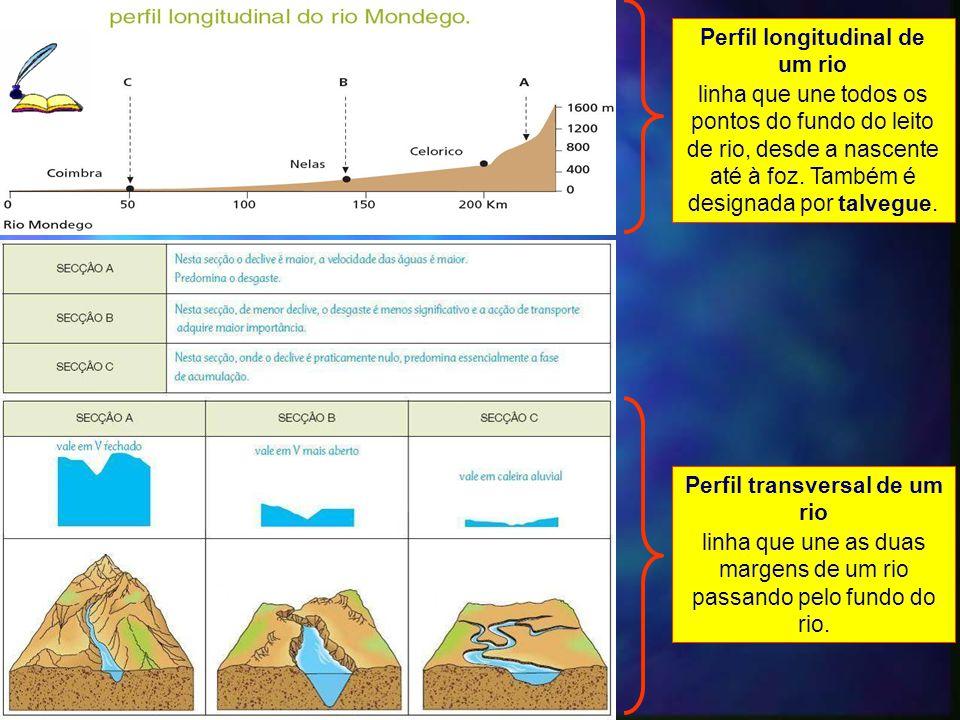 Perfil longitudinal de um rio Perfil transversal de um rio