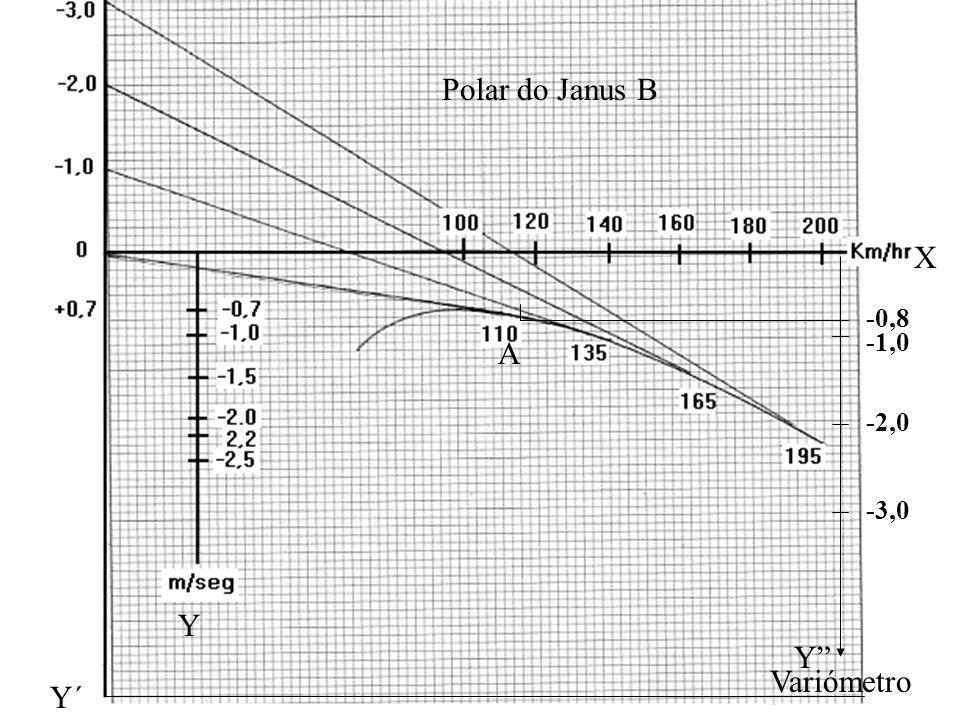 Polar do Janus B X -0,8 -1,0 A -2,0 -3,0 Y Y Variómetro Y´