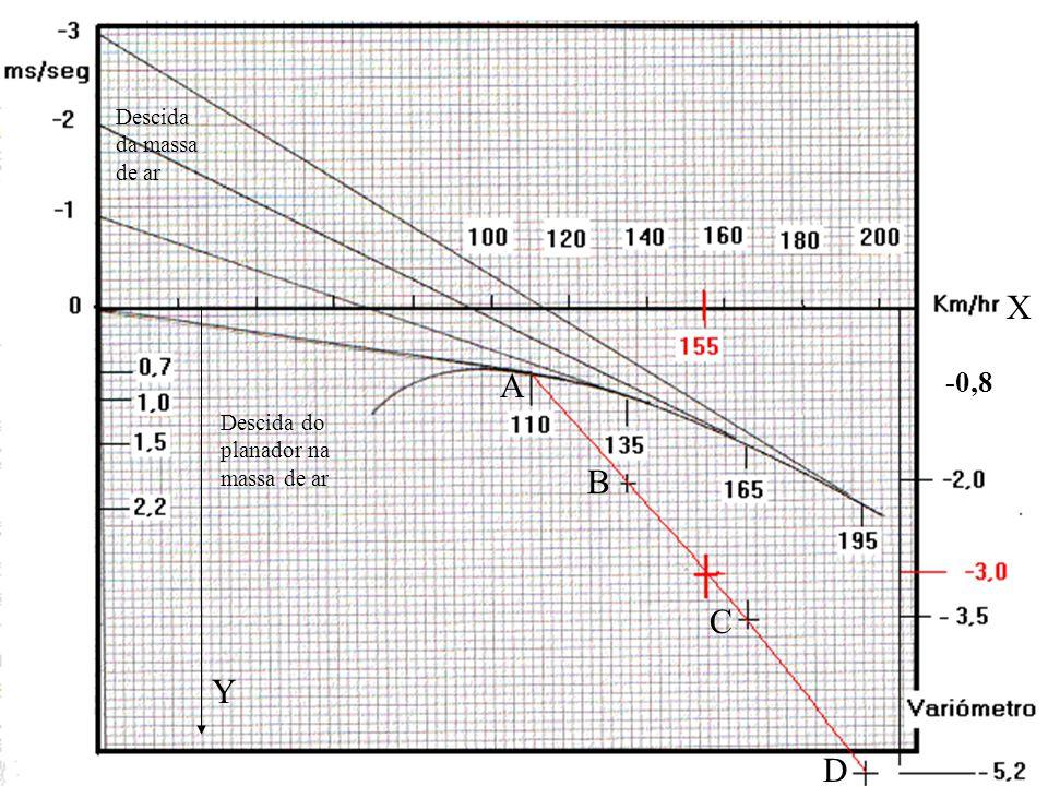 X A B C Y D -0,8 Descida da massa de ar