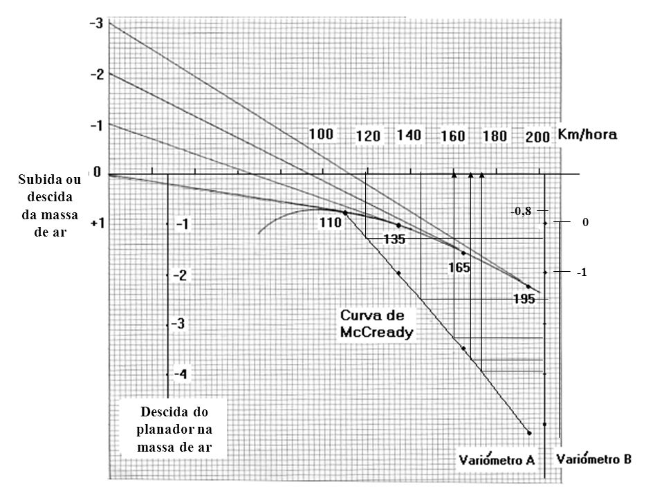 Subida ou descida da massa de ar Descida do planador na massa de ar