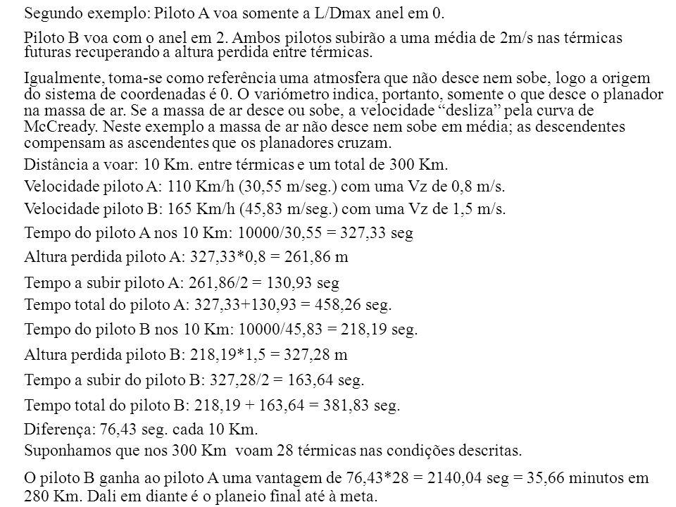 Segundo exemplo: Piloto A voa somente a L/Dmax anel em 0.