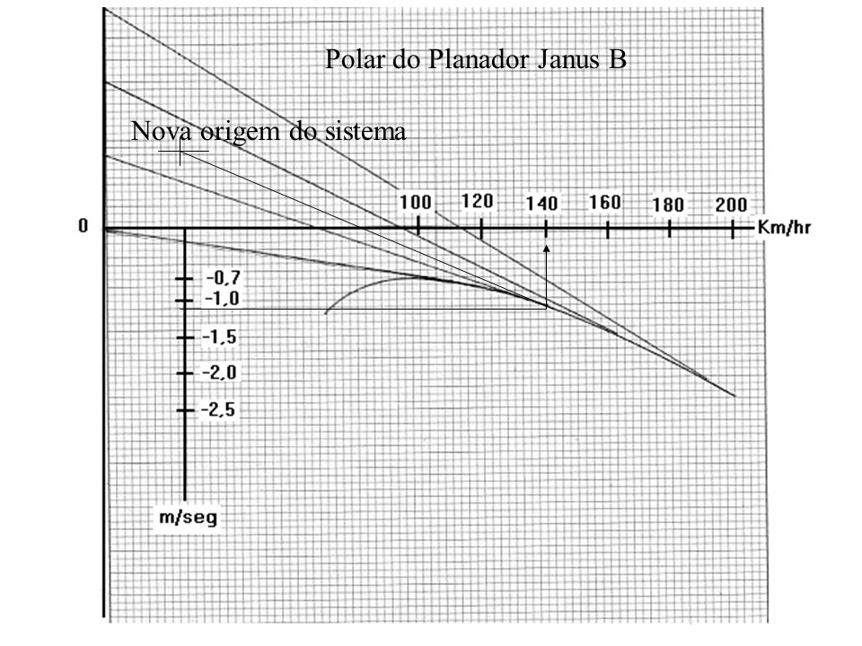 Polar do Planador Janus B