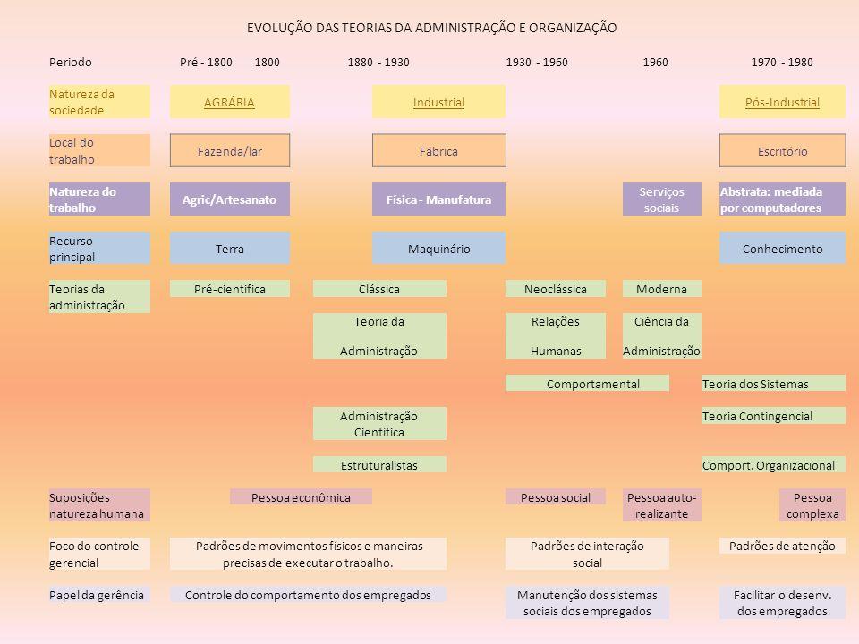 EVOLUÇÃO DAS TEORIAS DA ADMINISTRAÇÃO E ORGANIZAÇÃO