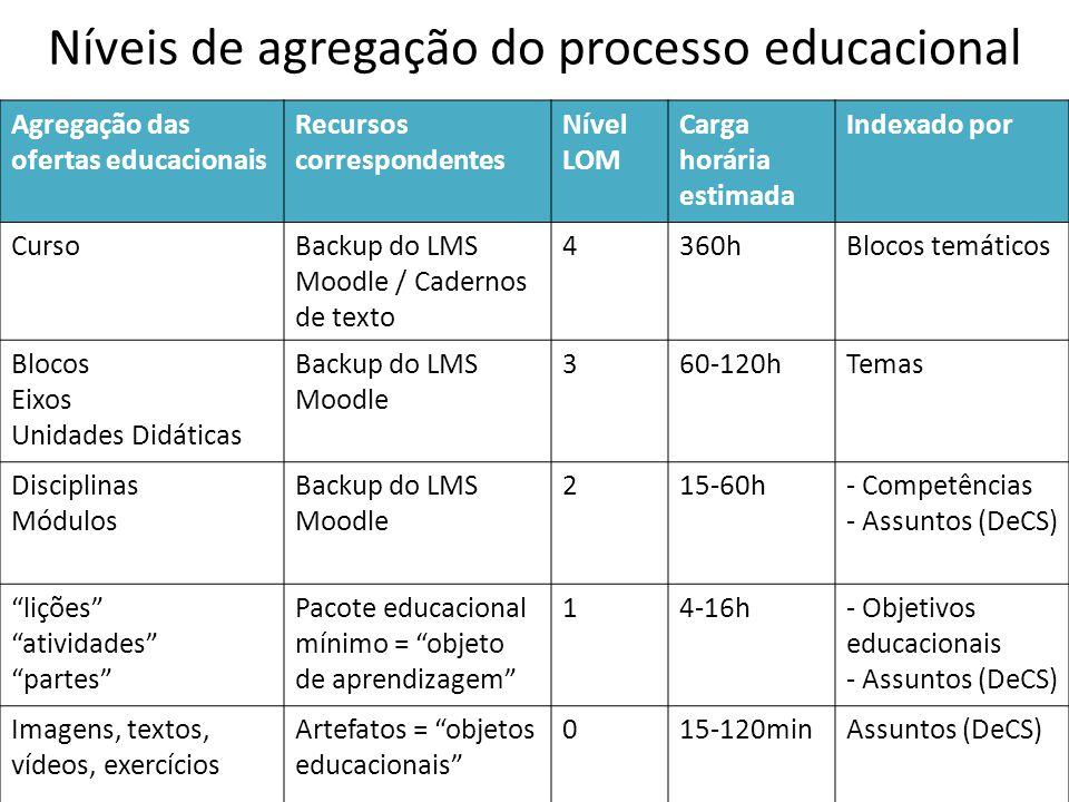 Níveis de agregação do processo educacional