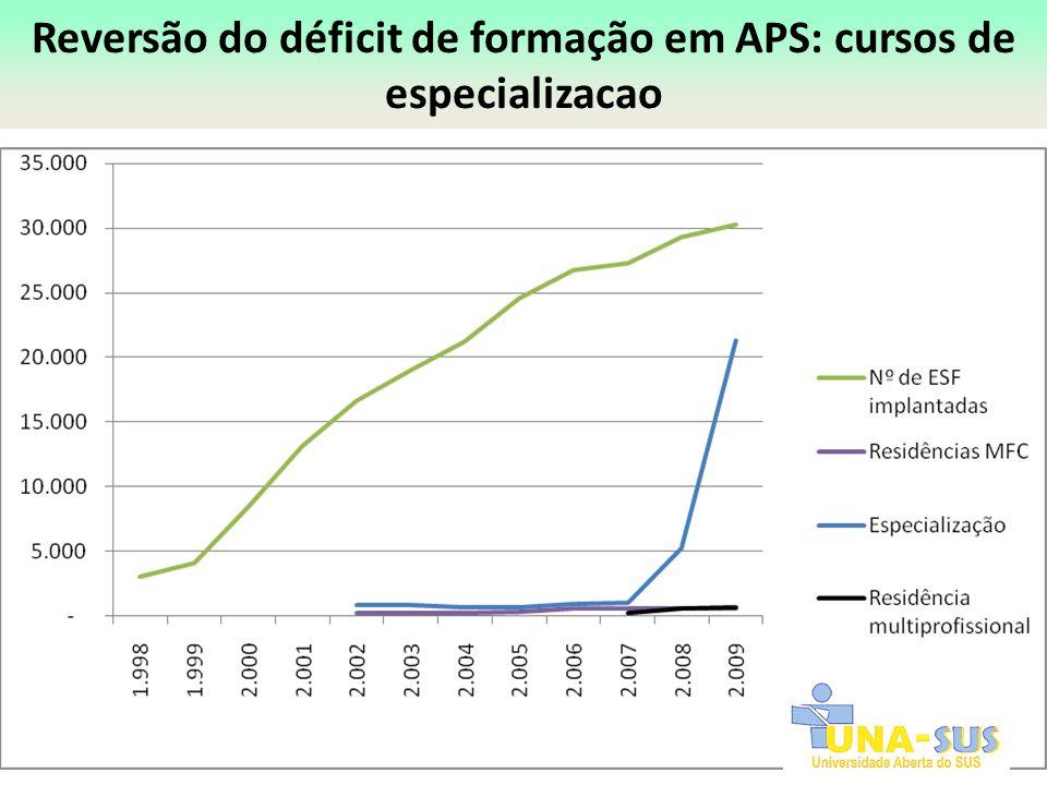 Reversão do déficit de formação em APS: cursos de especializacao