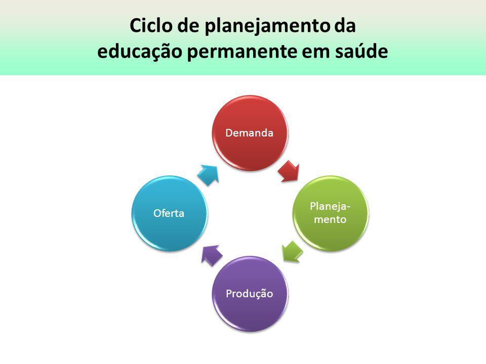 Ciclo de planejamento da educação permanente em saúde