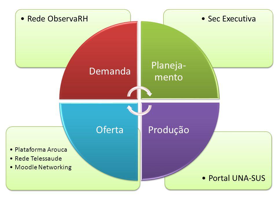 Demanda Plataforma Arouca Rede Telessaude Moodle Networking