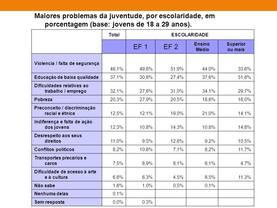 Maiores problemas da juventude, por escolaridade, em porcentagem (base: jovens de 18 a 29 anos).