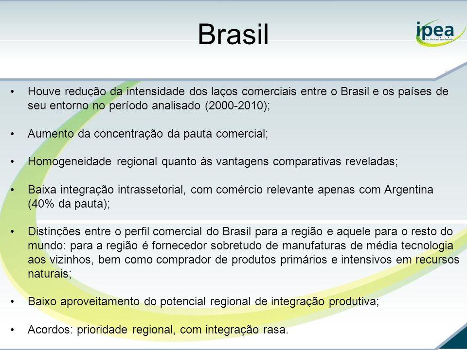 Brasil Houve redução da intensidade dos laços comerciais entre o Brasil e os países de seu entorno no período analisado (2000-2010);