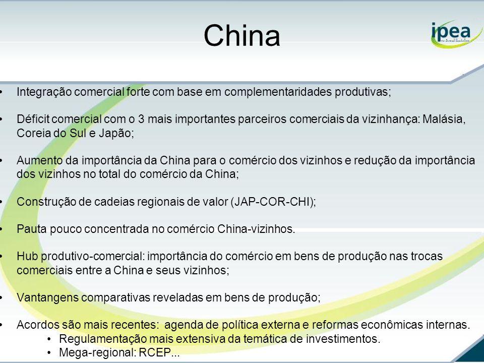 China Integração comercial forte com base em complementaridades produtivas;