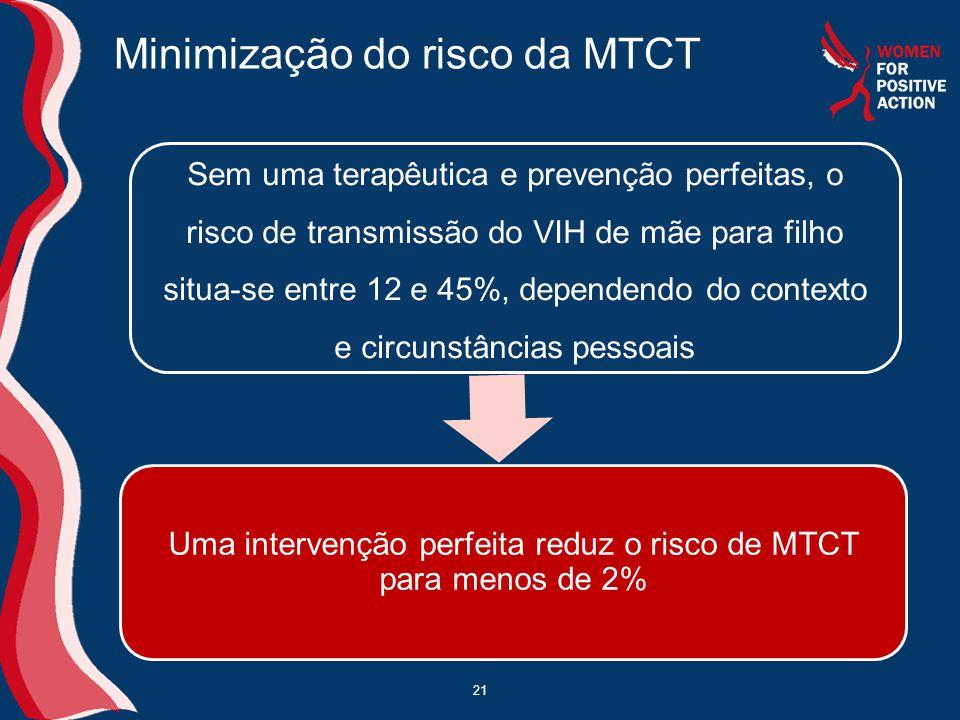 Minimização do risco da MTCT