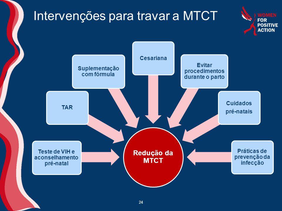 Intervenções para travar a MTCT