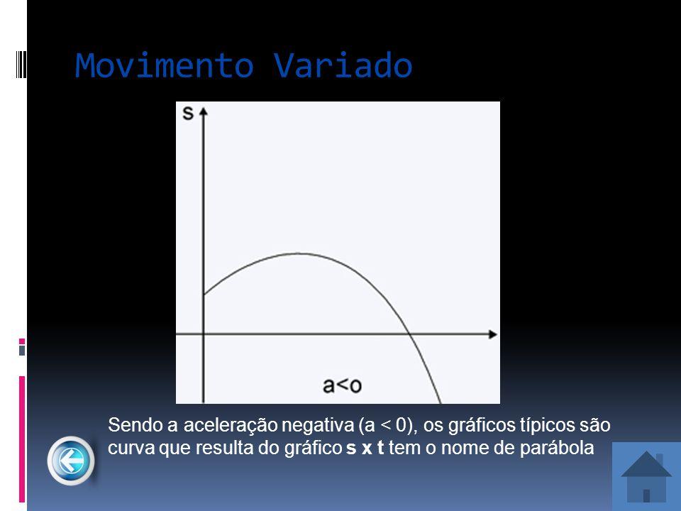 Movimento Variado Sendo a aceleração negativa (a < 0), os gráficos típicos são curva que resulta do gráfico s x t tem o nome de parábola.