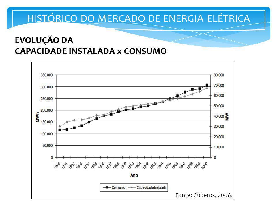 HISTÓRICO DO MERCADO DE ENERGIA ELÉTRICA
