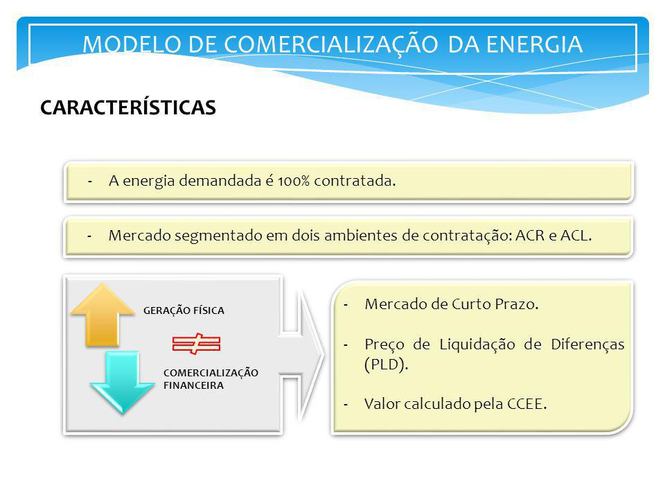 MODELO DE COMERCIALIZAÇÃO DA ENERGIA
