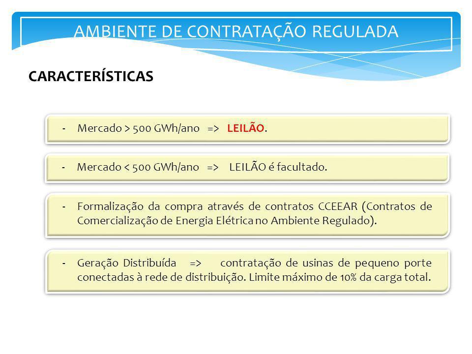AMBIENTE DE CONTRATAÇÃO REGULADA