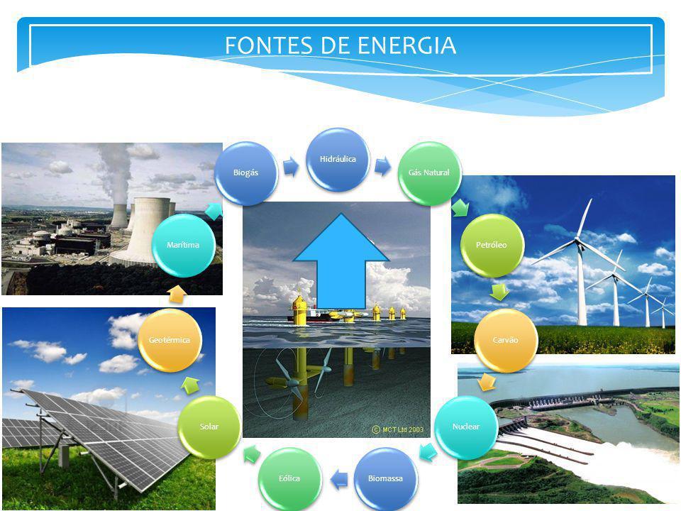 FONTES DE ENERGIA Hidráulica Gás Natural Petróleo Carvão Nuclear
