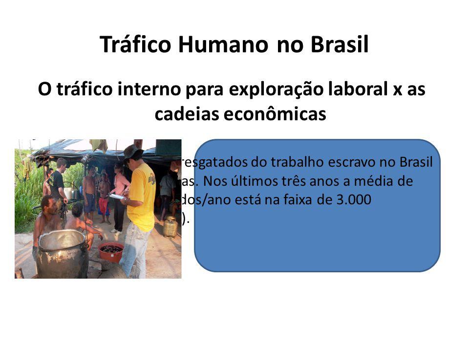 Tráfico Humano no Brasil