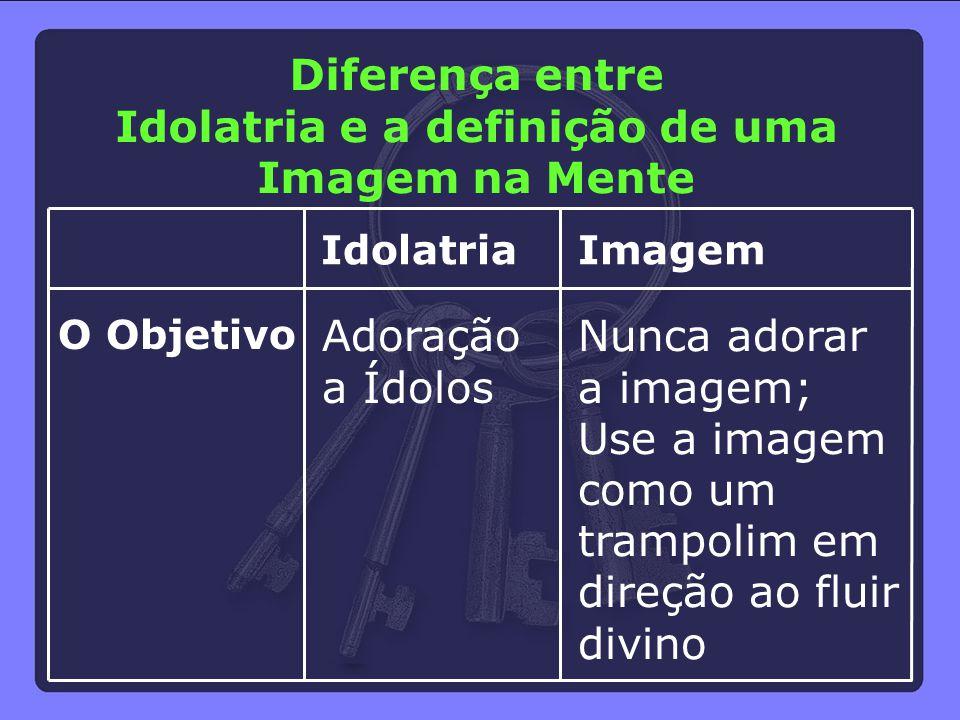 Idolatria e a definição de uma Imagem na Mente