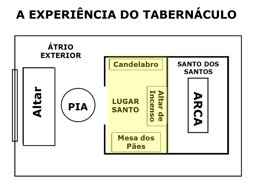 A EXPERIÊNCIA DO TABERNÁCULO