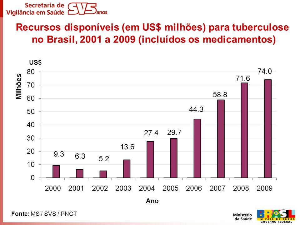 Recursos disponíveis (em US$ milhões) para tuberculose no Brasil, 2001 a 2009 (incluídos os medicamentos)