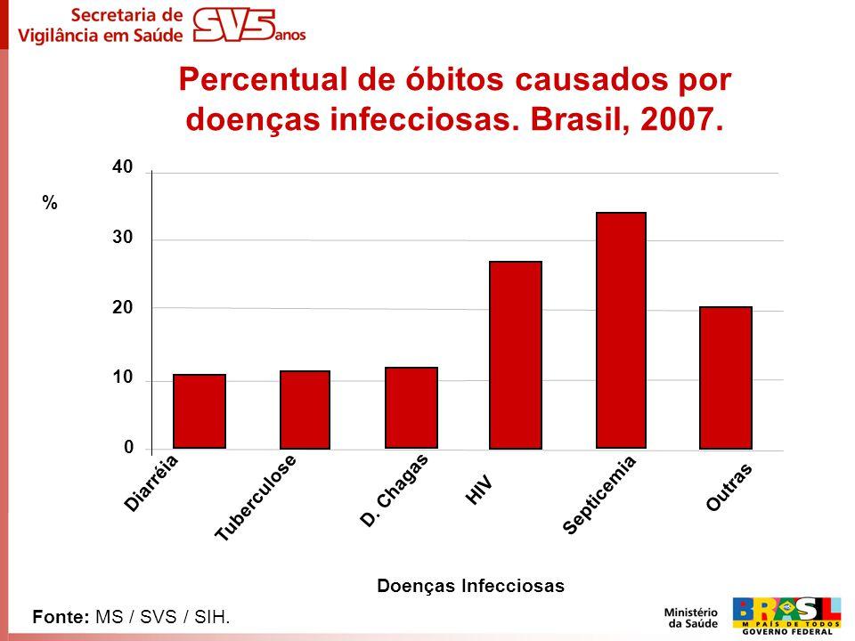 Percentual de óbitos causados por doenças infecciosas. Brasil, 2007.