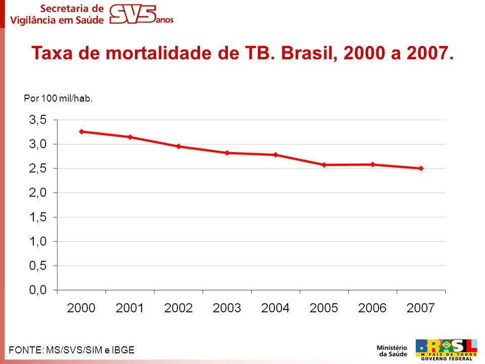 Taxa de mortalidade de TB. Brasil, 2000 a 2007.