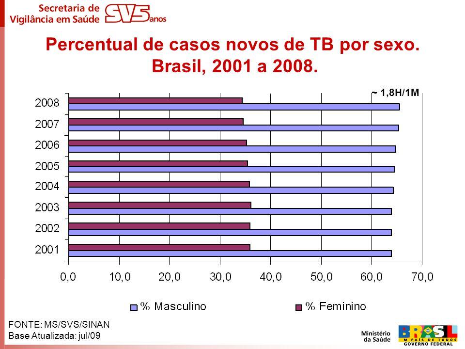 Percentual de casos novos de TB por sexo. Brasil, 2001 a 2008.