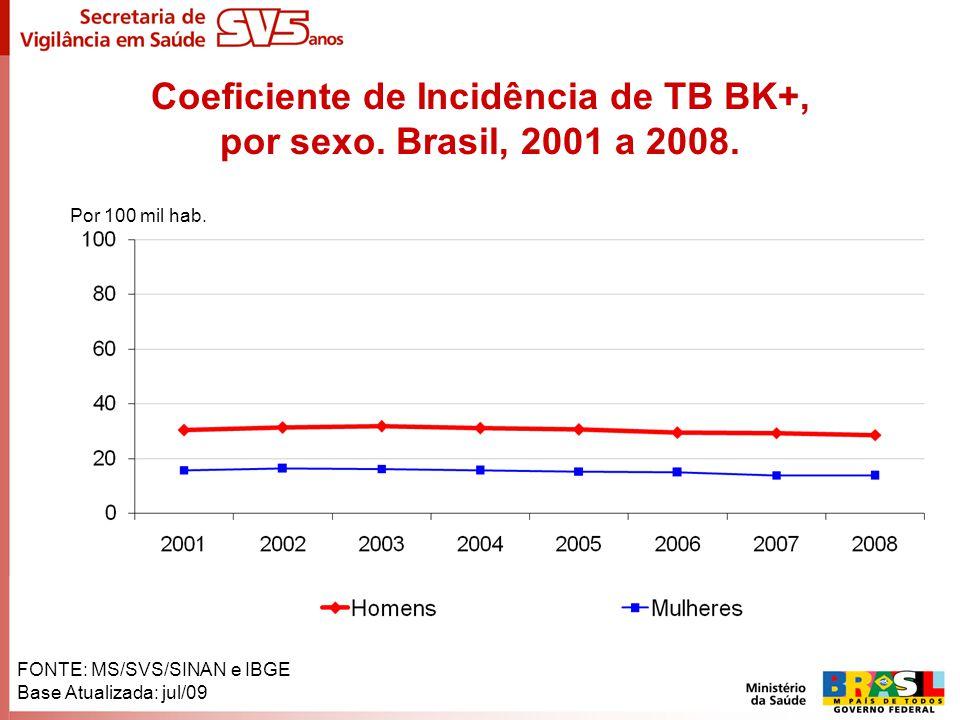 Coeficiente de Incidência de TB BK+, por sexo. Brasil, 2001 a 2008.