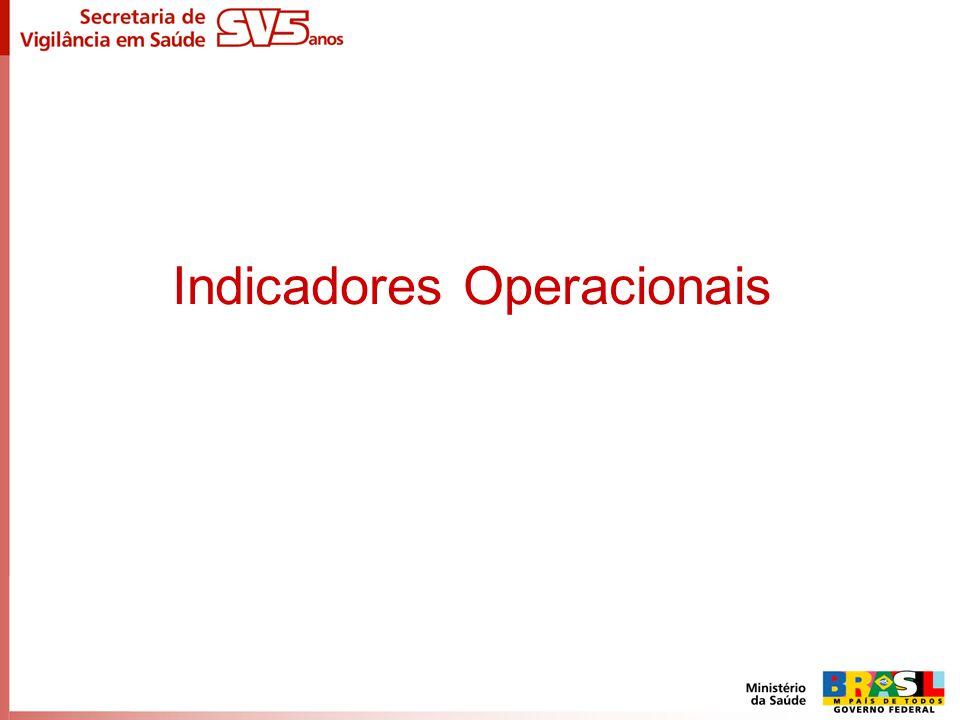 Indicadores Operacionais