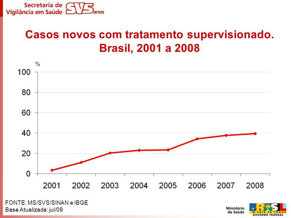 Casos novos com tratamento supervisionado. Brasil, 2001 a 2008