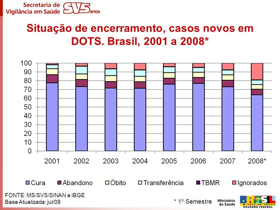 Situação de encerramento, casos novos em DOTS. Brasil, 2001 a 2008*