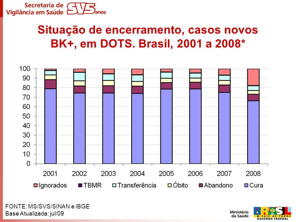 Situação de encerramento, casos novos BK+, em DOTS. Brasil, 2001 a 2008*