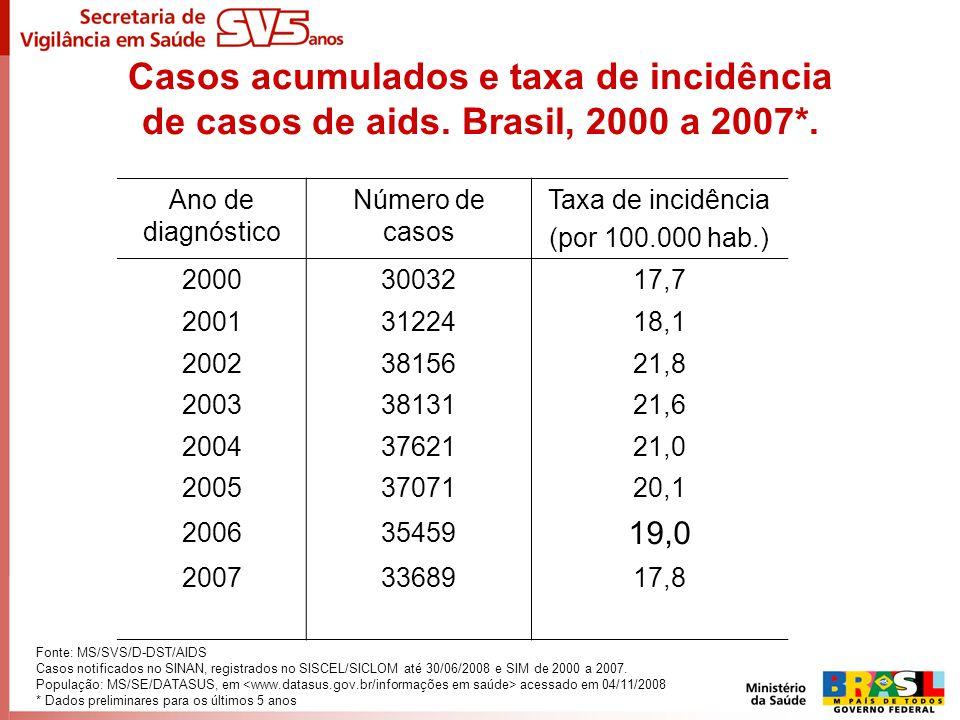 Casos acumulados e taxa de incidência