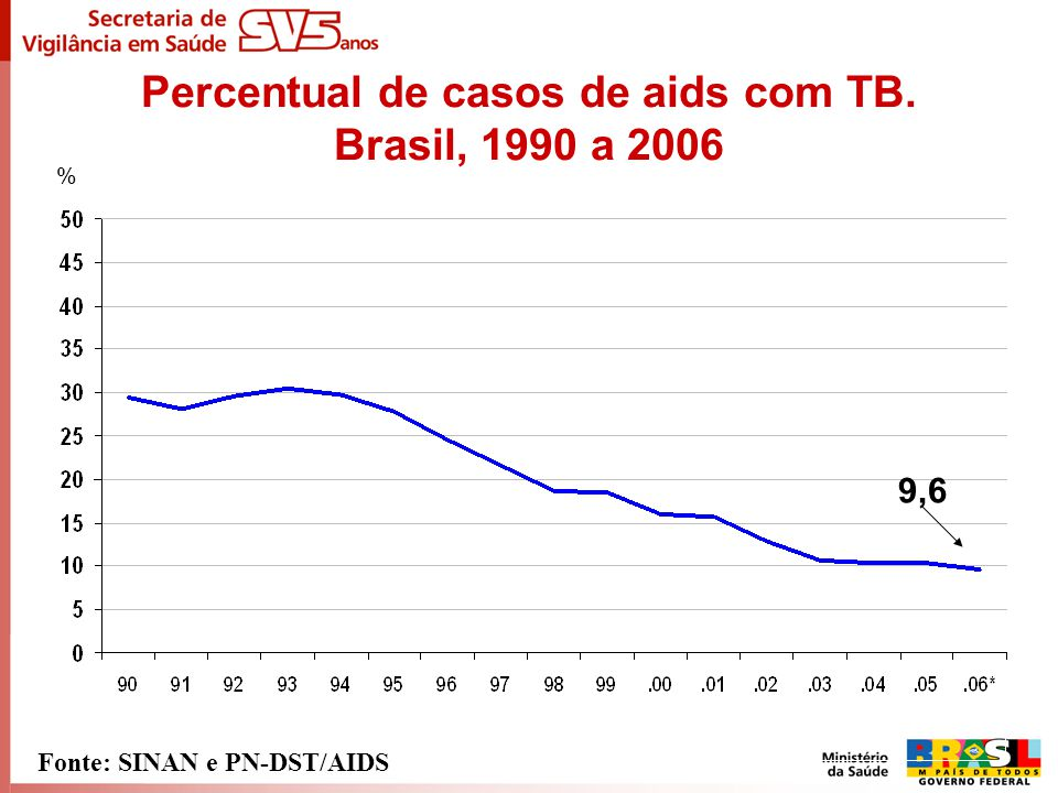 Percentual de casos de aids com TB. Brasil, 1990 a 2006