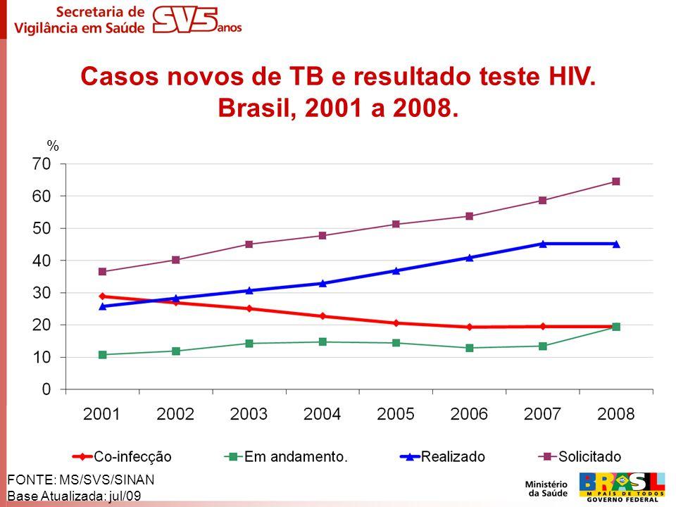 Casos novos de TB e resultado teste HIV.
