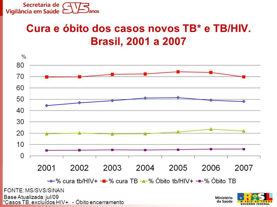 Cura e óbito dos casos novos TB* e TB/HIV. Brasil, 2001 a 2007