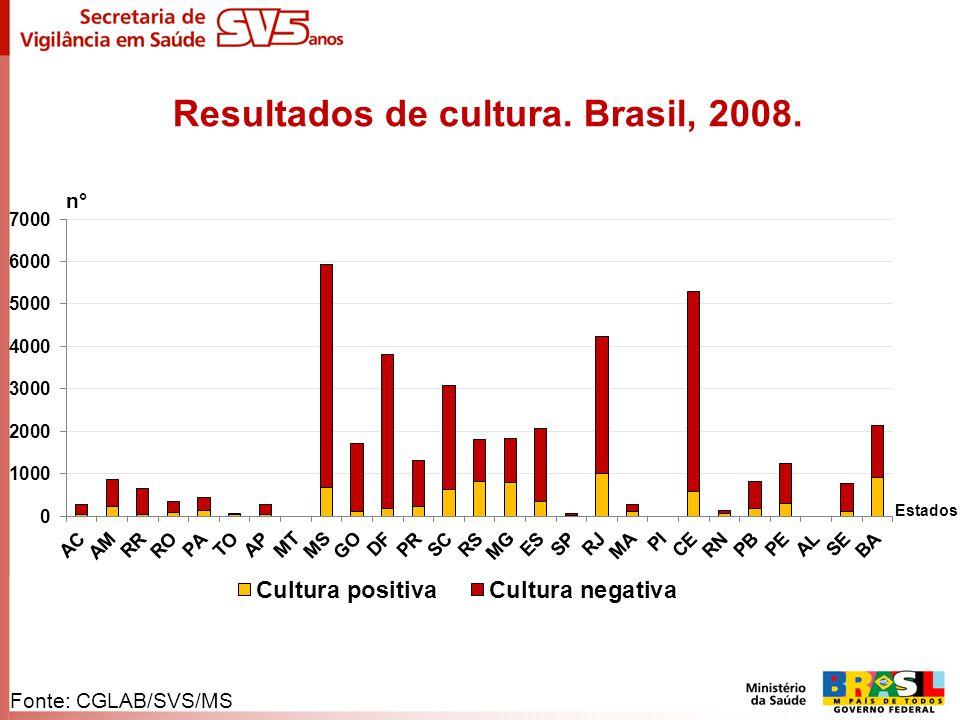 Resultados de cultura. Brasil, 2008.