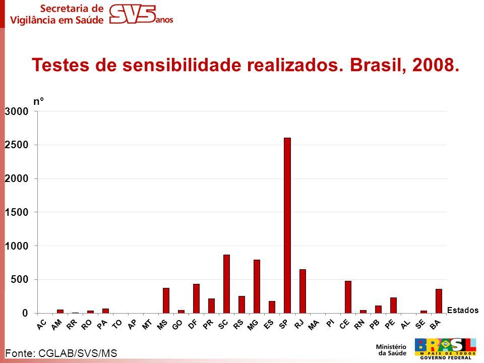 Testes de sensibilidade realizados. Brasil, 2008.
