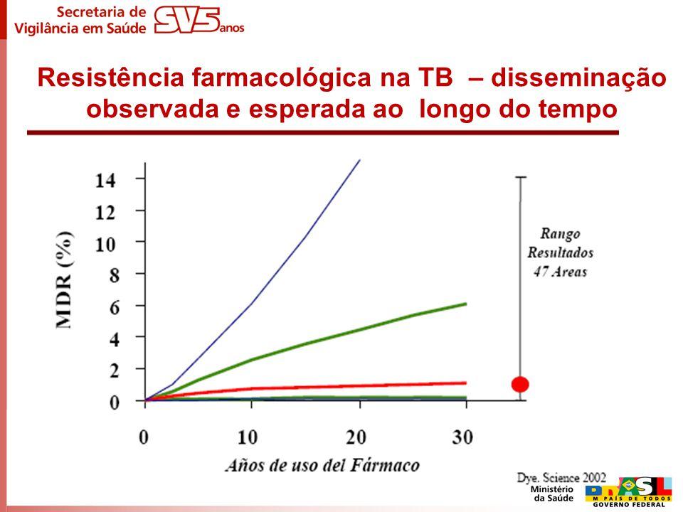 Resistência farmacológica na TB – disseminação