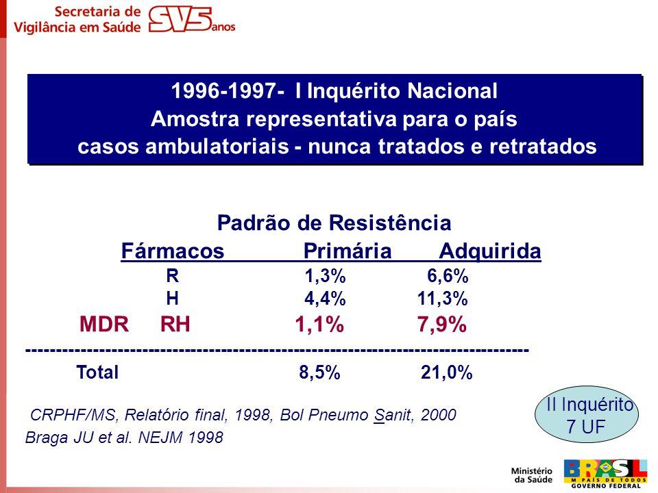 1996-1997- I Inquérito Nacional Amostra representativa para o país