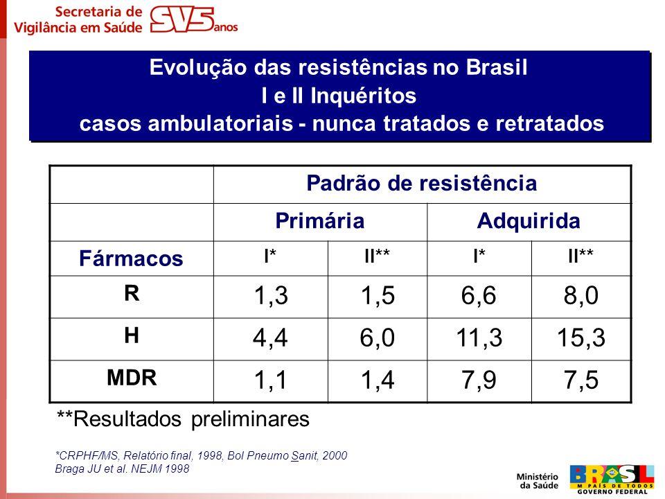 Evolução das resistências no Brasil