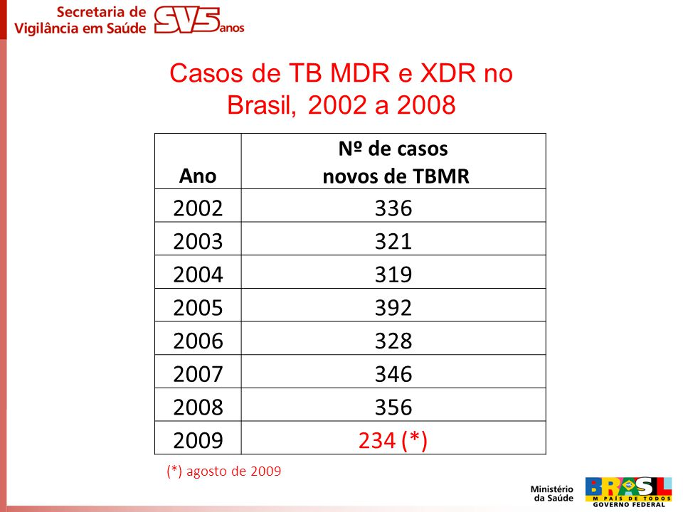 Casos de TB MDR e XDR no Brasil, 2002 a 2008