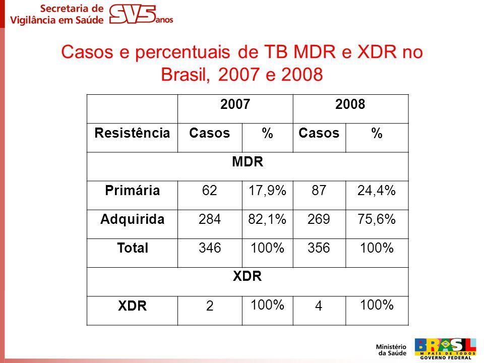 Casos e percentuais de TB MDR e XDR no Brasil, 2007 e 2008